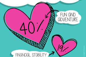 Financial Security or Fun? Valentine's Day Survey