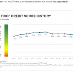 FICO Credit History Score