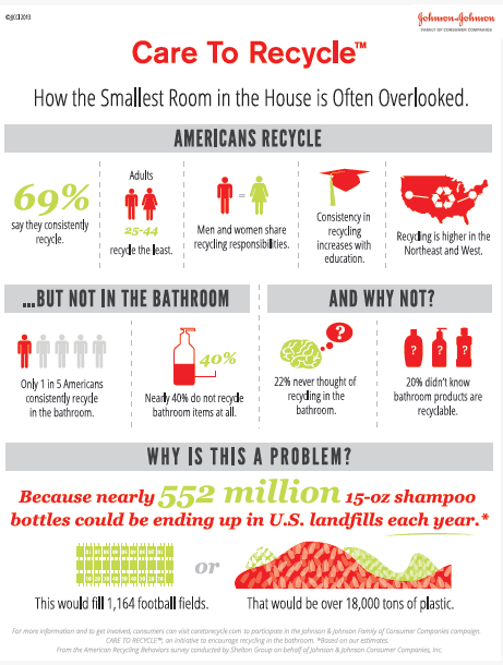 care to recycle infographic Johnson & Johnson CARE TO RECYCLE™ Giveaway